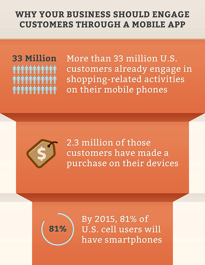 Why Engage Customers Through A Mobile App?