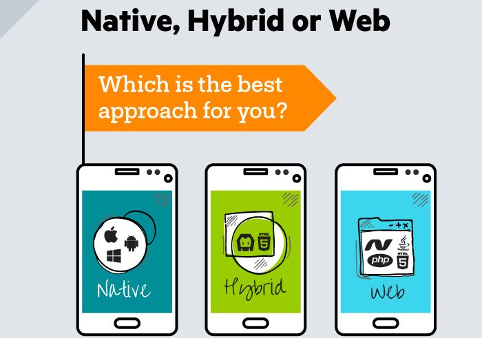 What Is a Native App?